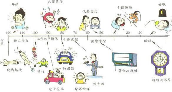 上海噪音治理概括噪音污染对人体危害